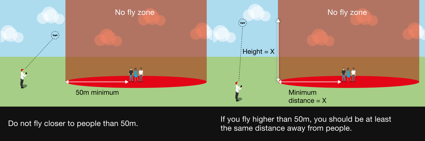 An illustration of two drone regulations provided by the Civil Aviation Authority. One requires operators to not fly closer to people than 50 meters. The other requires operators to be the same distance away from people as the distance from the ground when the drone is more than 50 meters above the ground.